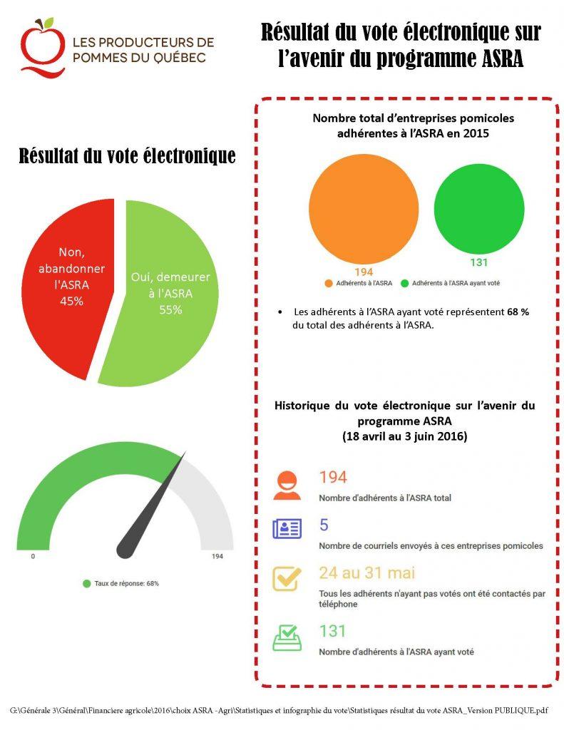 Statistiques_resultat_du_vote_ASRA_Version_PUBLIQUE
